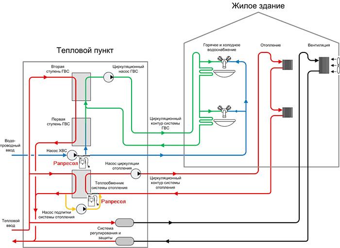 Воздух в системе водоснабжения частного дома